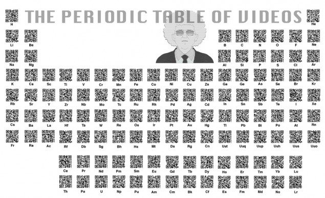 QR Periodic Table