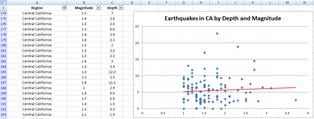 California Earthquakes Chart