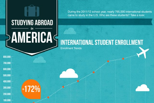 Studying Abroad in America [Infographic]
