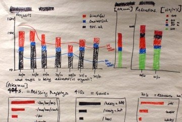 6 of the Best Sites for Student Graphs and Charts