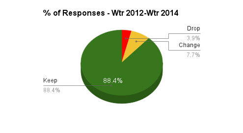Responses by Category