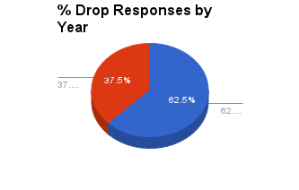 % Drop Responses by Year
