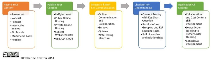 Flipped Learning Approach - Catherine Newton 2014