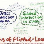 3 Myths of Flipped Learning