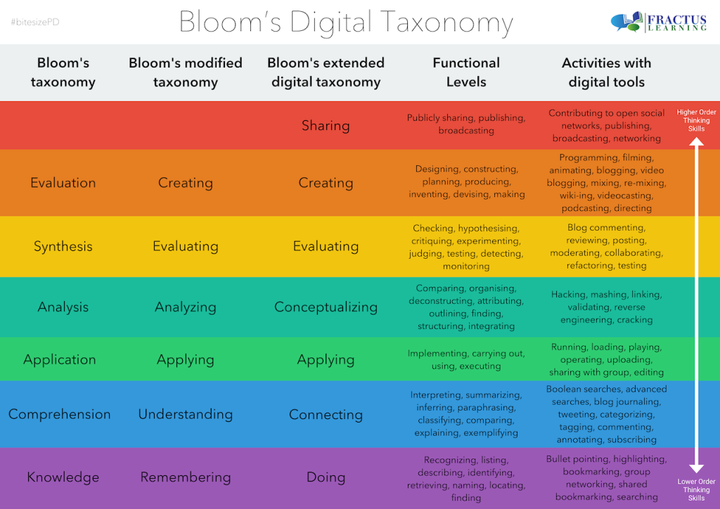Bloom's Taxonomy for the Digital World