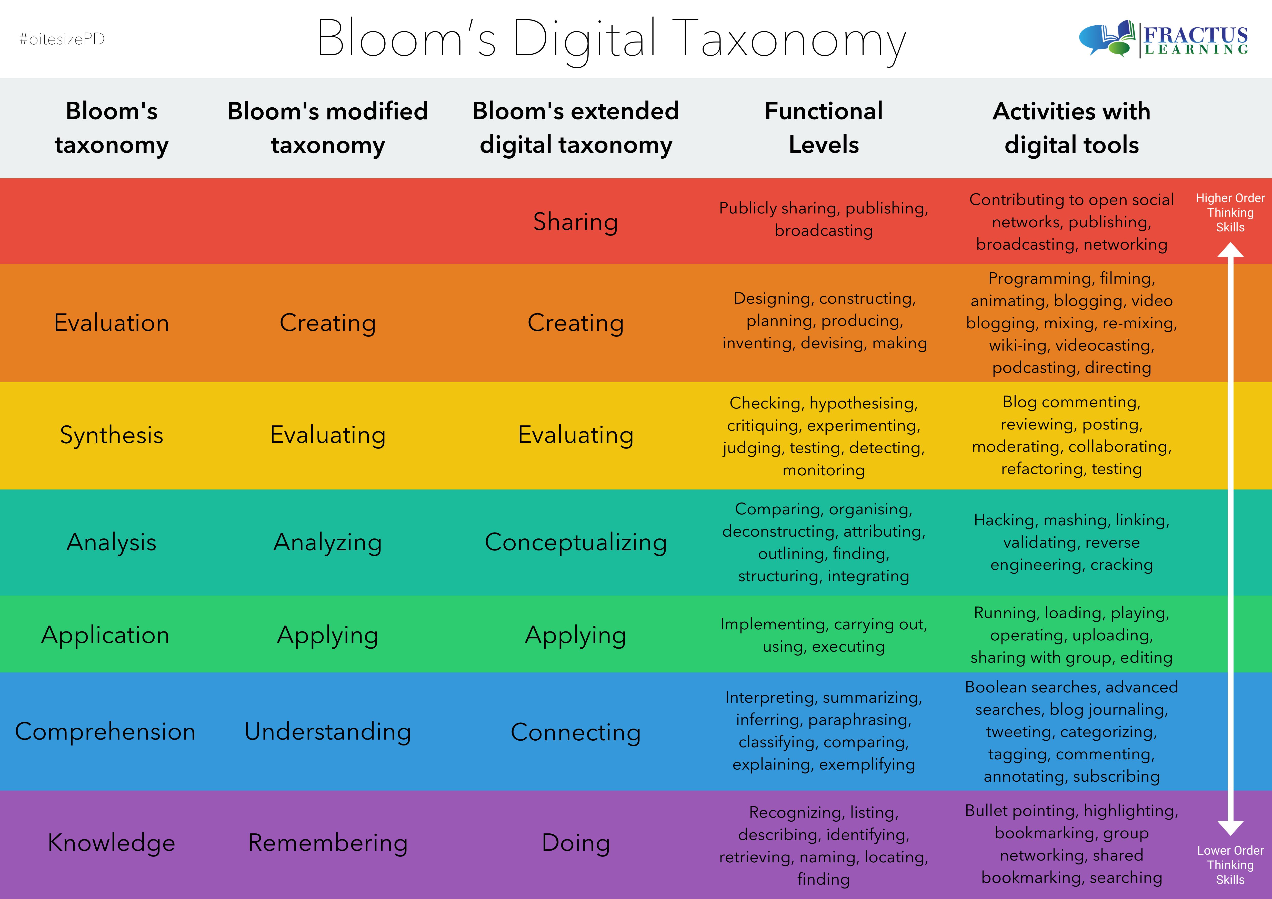 bloom essay