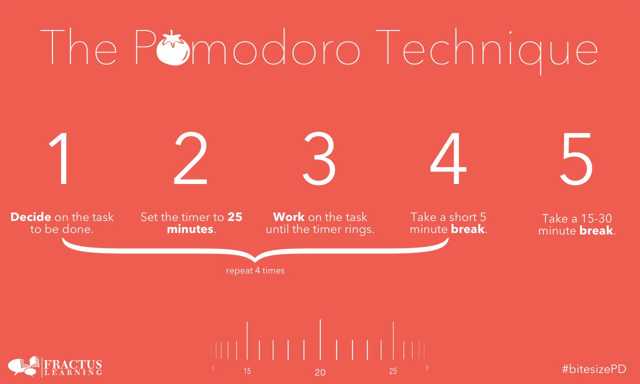 تکنیک Pomodoro