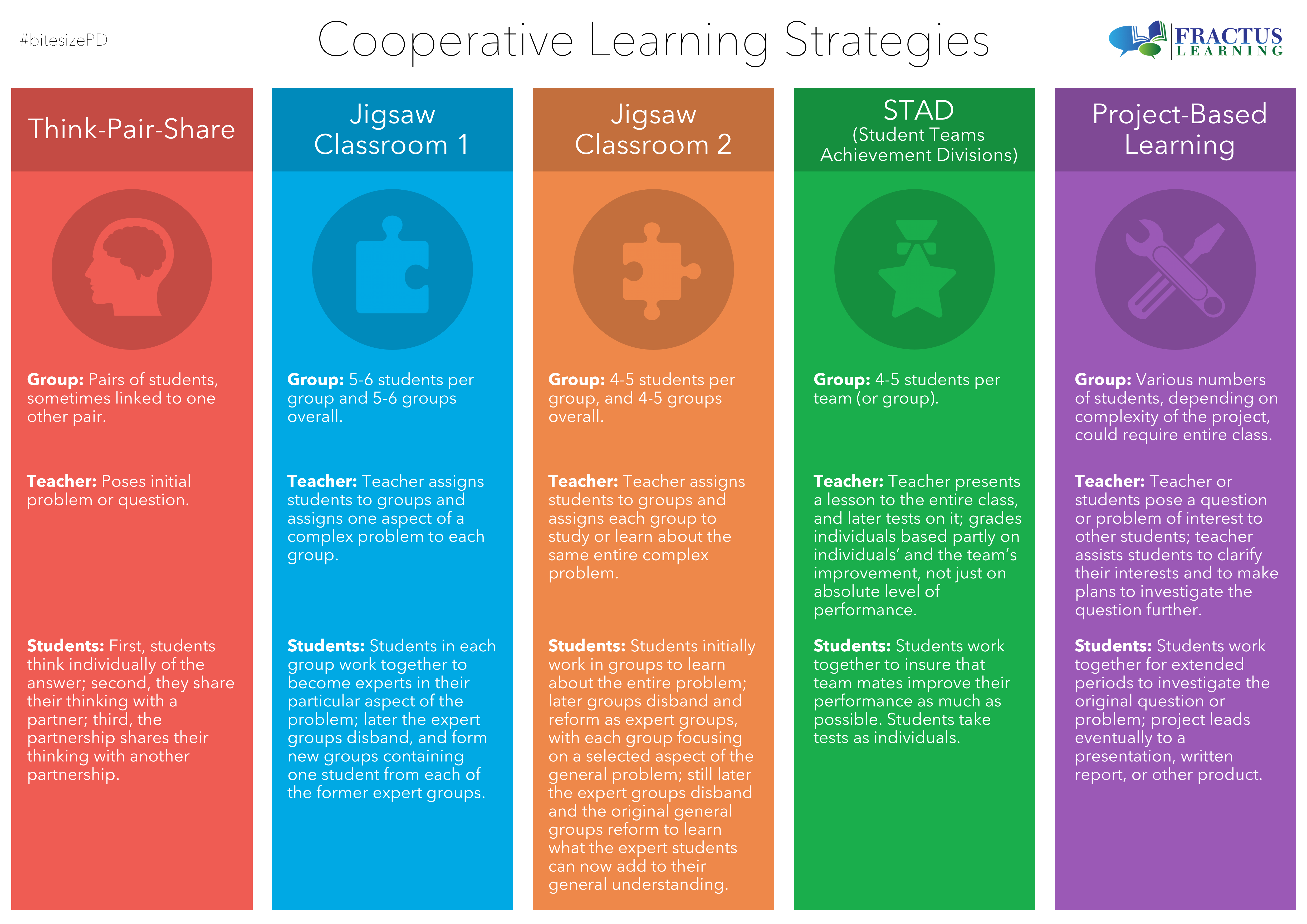 Collaborative Teaching Methods Pdf : Strategies for encouraging cooperative learning poster