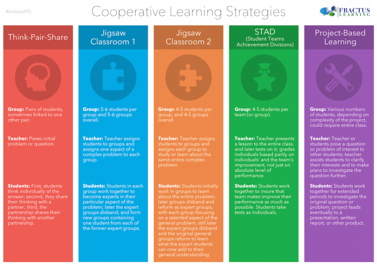 Cooperative Learning Strategies
