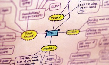 Elevate Visual Thinking Skills using MindMeister