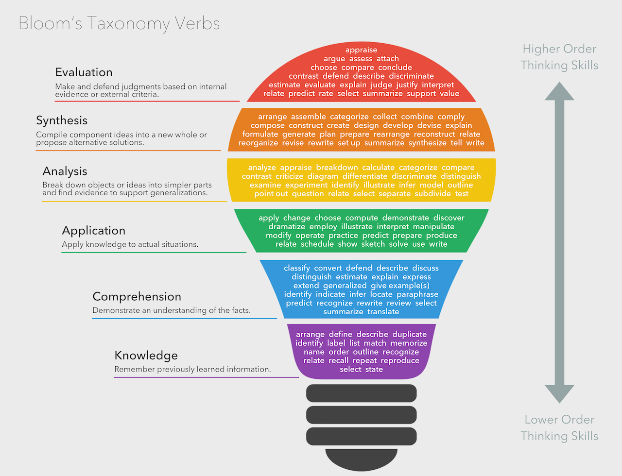 A list of verbs aligned with Bloom's Taxonomy