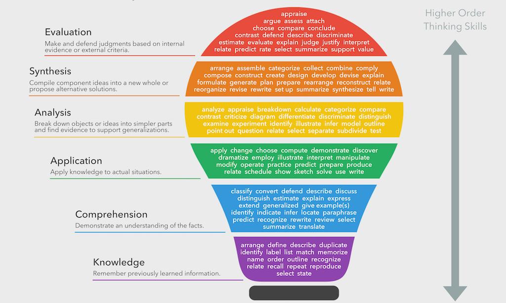 Bloom's Taxonomy Verbs – Free Classroom Chart