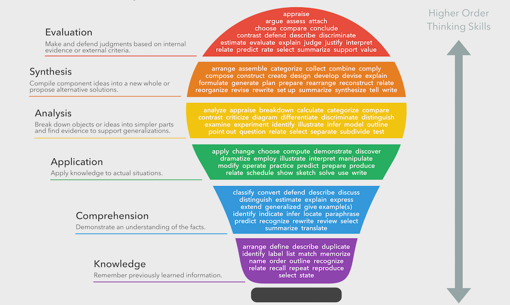 Bloom's Taxonomy Verbs