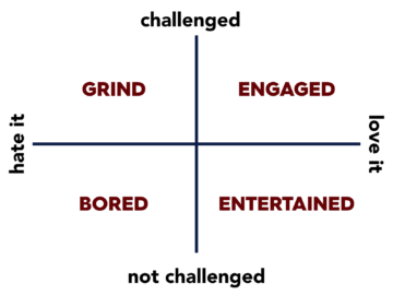 engagement-matrix