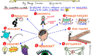 The Innovator's Mindset—A Blockbuster Lesson from George Couros