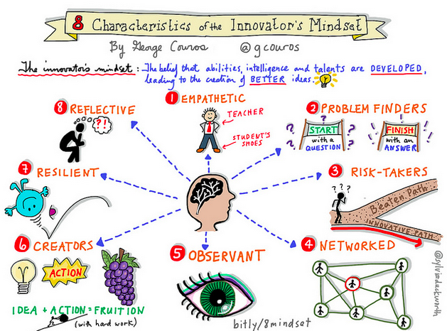 Eight Characteristics of the Innovator's Mindset