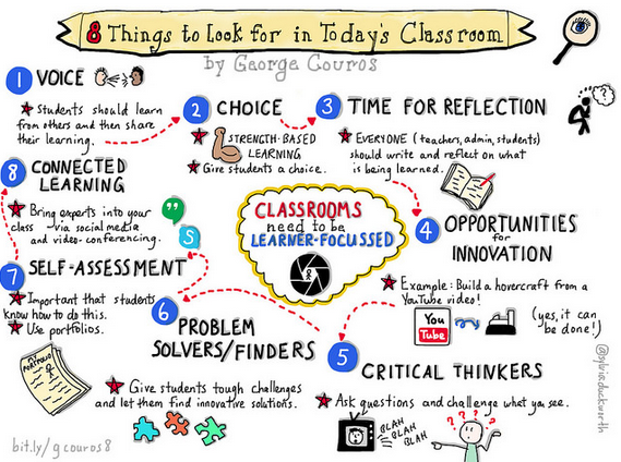 Eight Things to Look For in Today's Classroom
