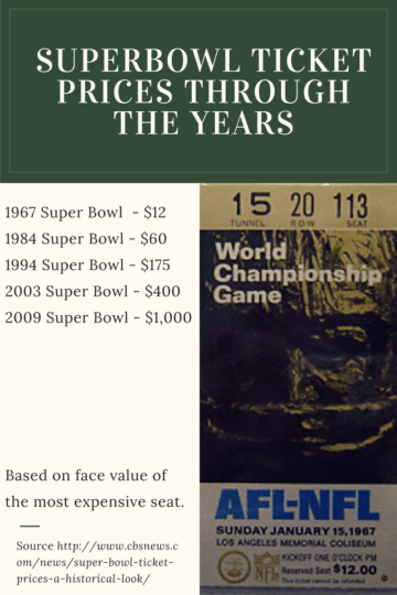 superbowl prices