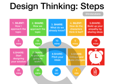 Design Thinking Adds Excitement to Group Work