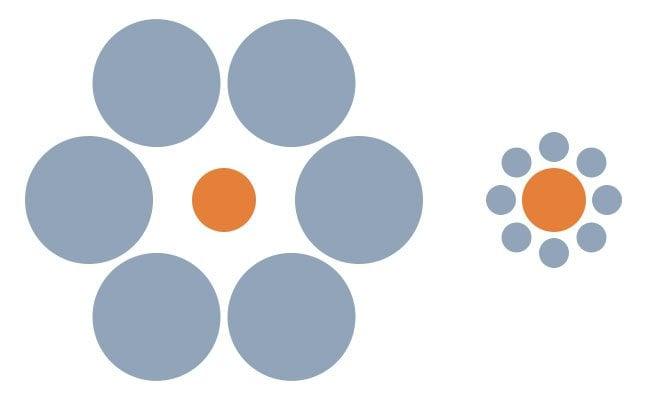 Image of Ebbinghaus optical illusion